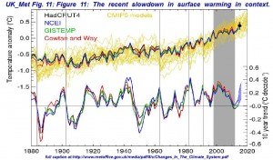 Big Changes Underway in the Climate System?   MetOff-Sept.2015