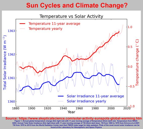 Sun cycle and winter weather basically a mirage? | Oceans Govern Climate